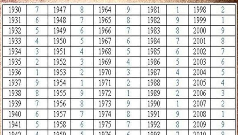 Tabelul karmic în funcție de data nașterii.